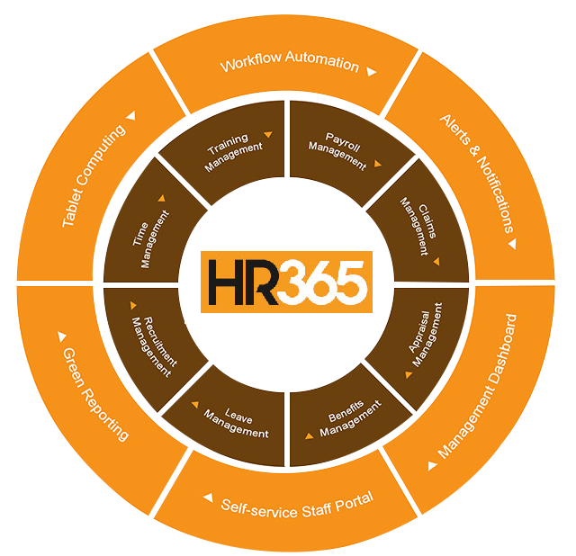 HR modules
