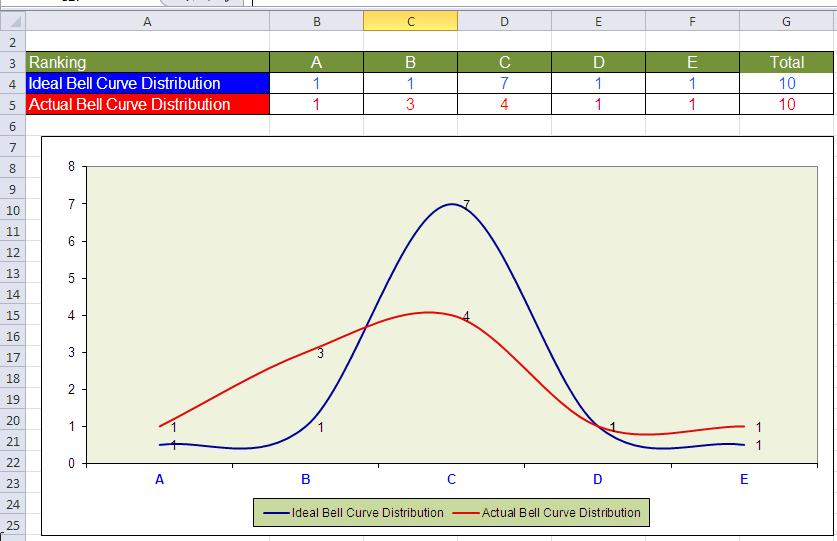 appraisal_bellcurve