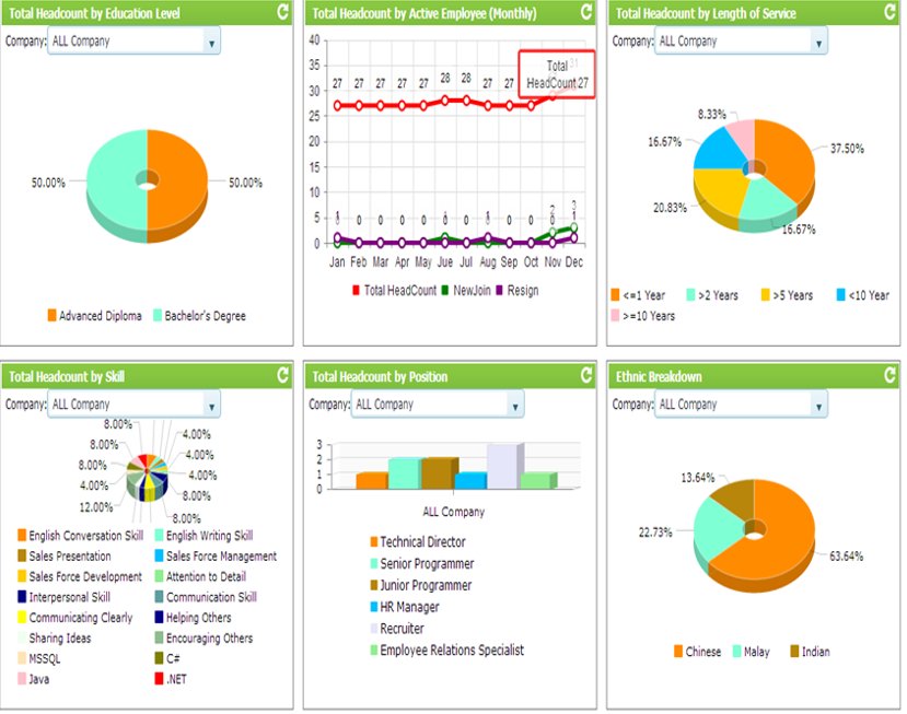 Management Dashboard Dna Hr Capital Sdn Bhd