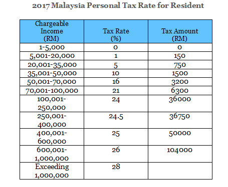 2017-Personal-Tax-Rate-for-Malaysia-Resident