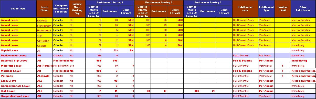 Leave entitlement table1