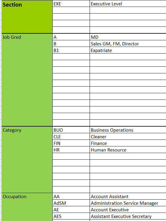 jobgroup details